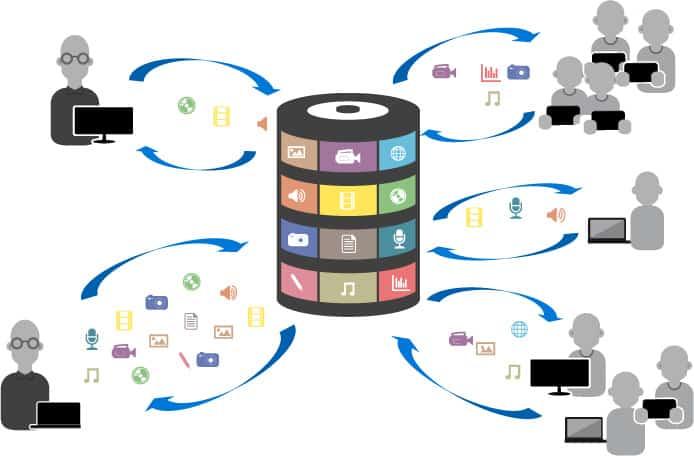 diffusion de ressources multimedia aux élèves